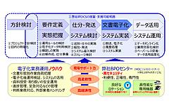【ペーパーレス総合支援サービス①】~このサービスを立ち上げた経緯~