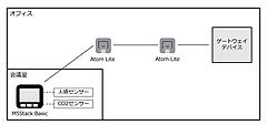 センサーとBluetooth meshを用いた会議室利用状況可視化の取り組みについて