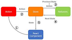Reactにおける状態管理の方法を考えてみる 前編
