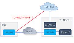 SD-WANを利用したローカルブレイクアウトの実装について