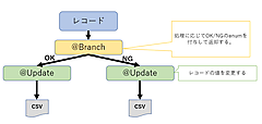 Sparkの開発効率を向上させるAsakusa Frameworkを使ってみた